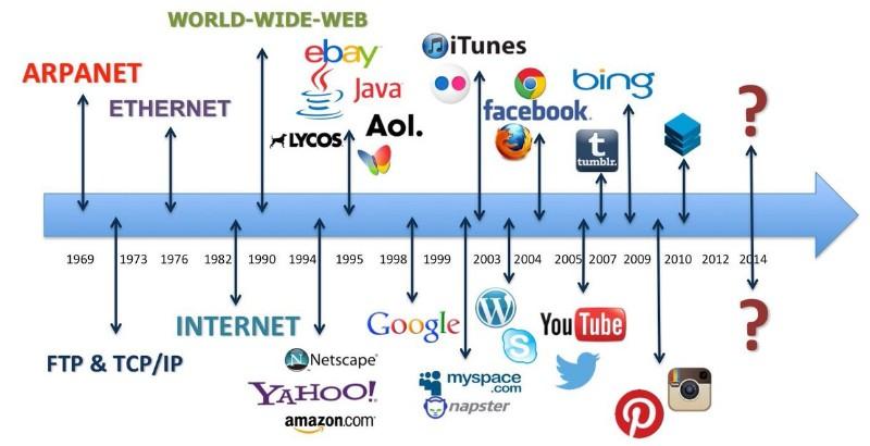 80 dates qui ont marqué l'histoire du Web