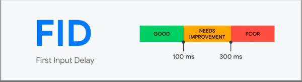 Référencement Google et UX - Core Web Vitals